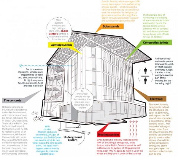edificio mas ecologico